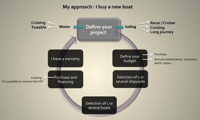schema i buy a new boat